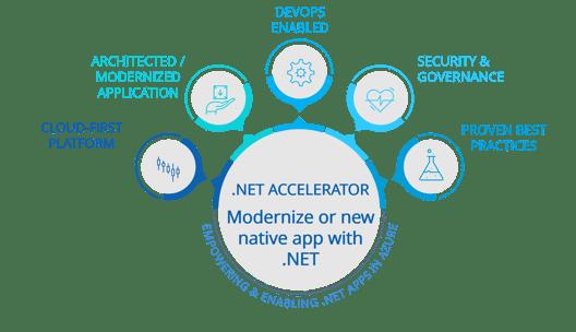 .Net App Modernization Accelerator