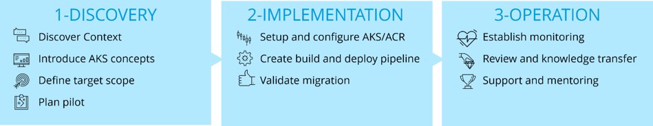 AKS Application Migration Accelerator Phases