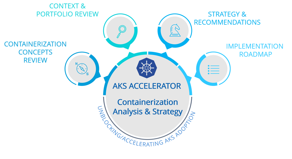 AKS Containerization Analysis and Strategy