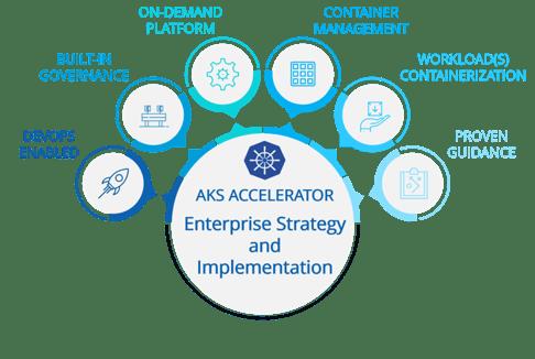 AKS (Azure Kubernetes Service) Enterprise Accelerator