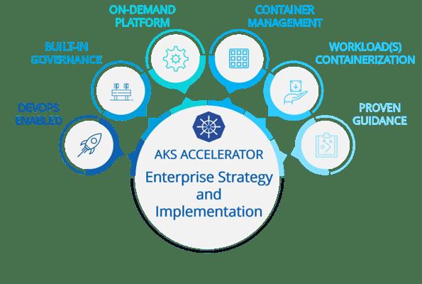 AKS Enterprise Accelerator Demo