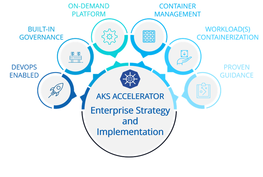 AKS Enterprise Accelerator