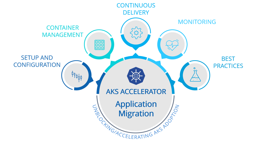 AKS Application Migration Accelerator