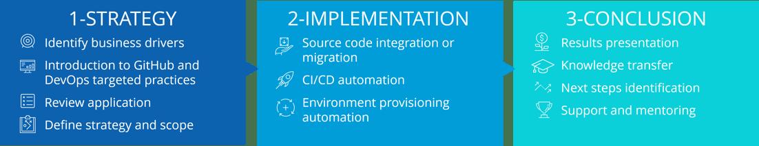 App Modernization with GitHub & Azure Phases