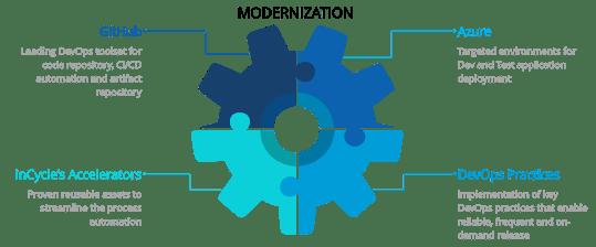 App Modernization with GitHub & Azure