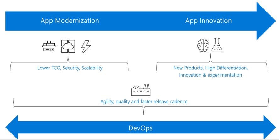 App Modernization, Innovation and DevOps