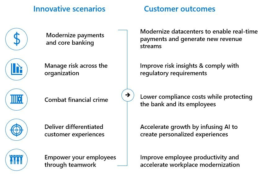 Azure Financial Services Innovation Drivers