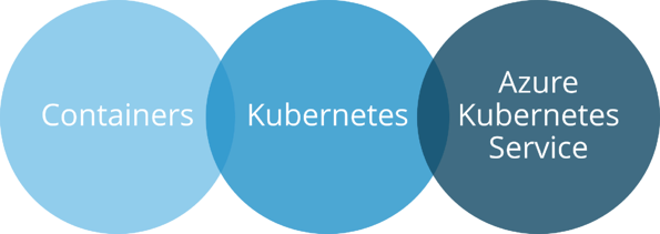 Containers Kubernetes AKS