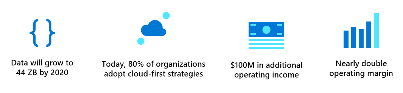 Azure, Data and AI Experts