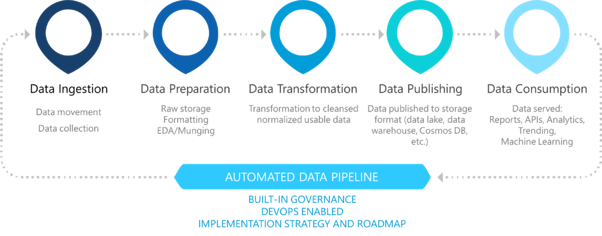 Data pipeline process
