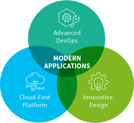 modern-applications