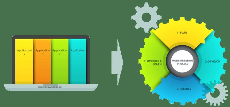 InCycle's Azure App Modernization Factory