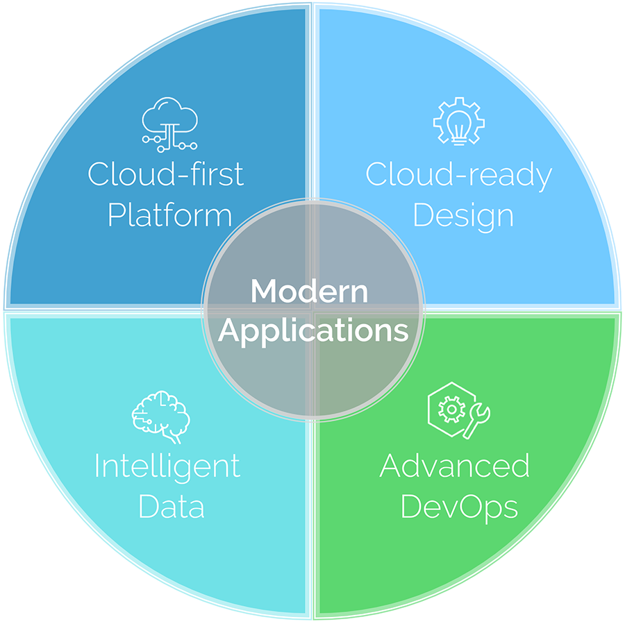Modern App model - 4 dimensions - small.png