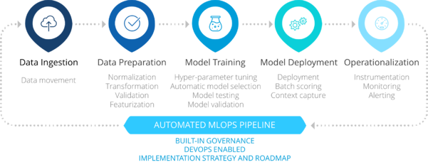 MLOps Azure Accelerator