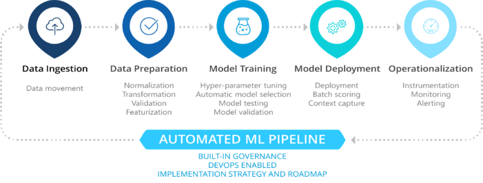 Machine Learning Pipeline Automation