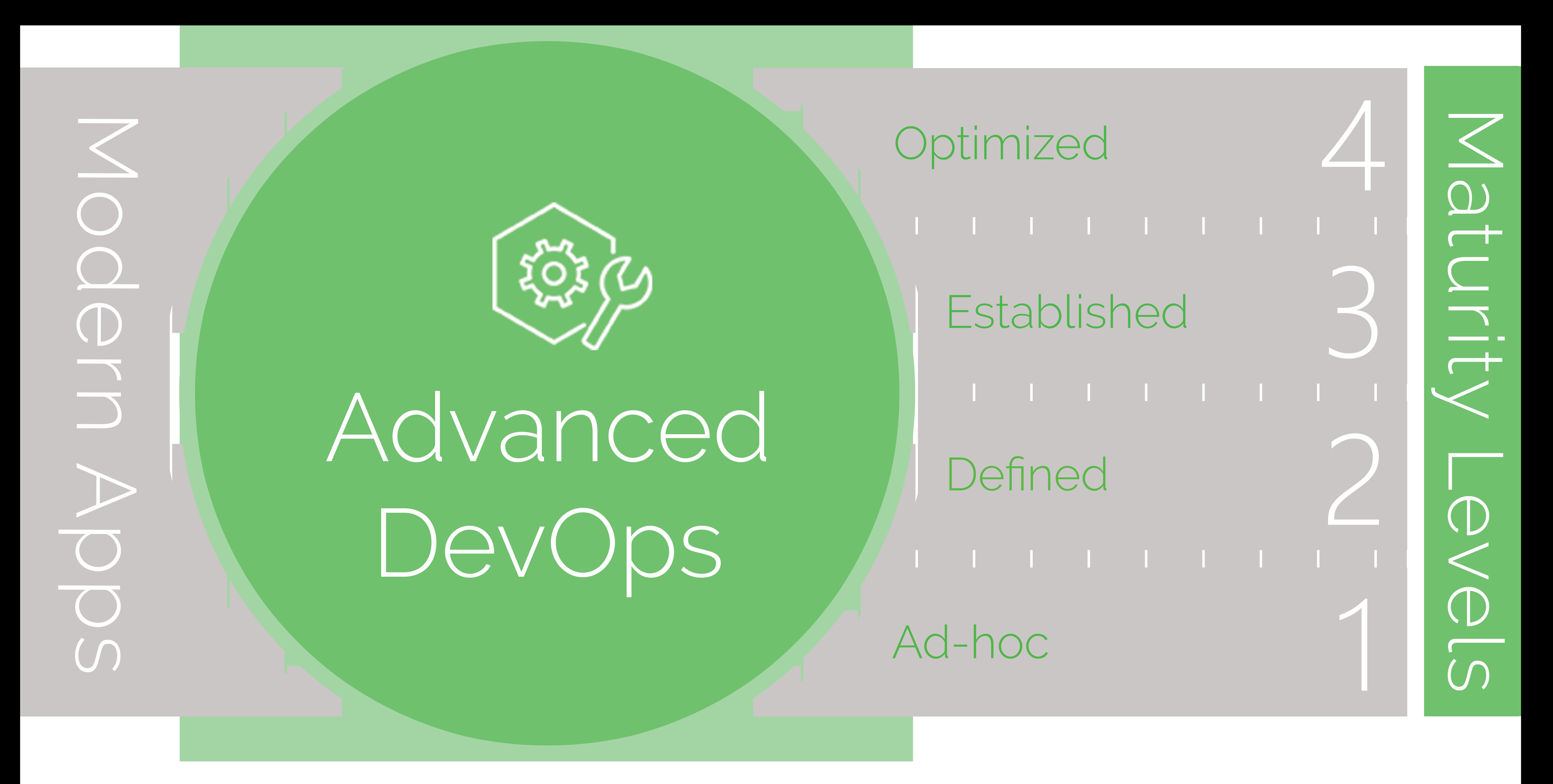 advanced DevOps maturity model.png