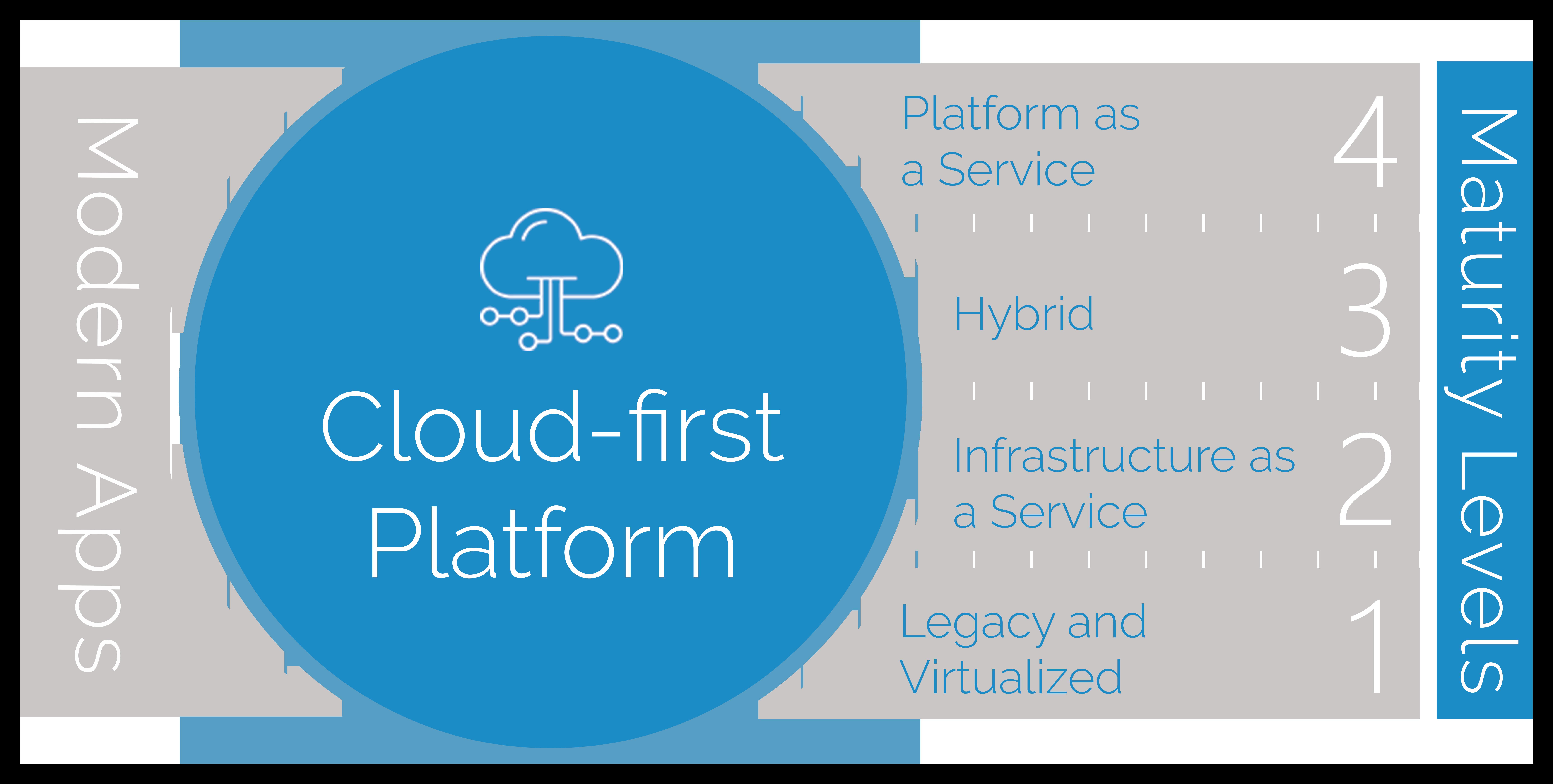Cloud-first platform maturity modelpng