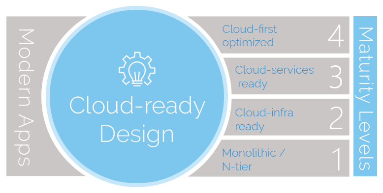 innovative design maturity model.png